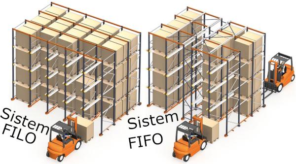 Sistem fifo-filo